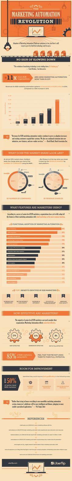 The Marketing Automation Revolution [Infographic] Braveen Kumar Marketing Viral, Inbound Marketing, Marketing Automation, Marketing Technology, Guerilla Marketing, Direct Marketing, The Marketing, Business Marketing, Content Marketing