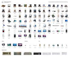 Apple Evolution till 2009
