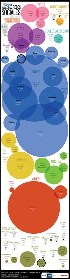 Infografía en español que muestra un vistazo las principales redes sociales de las que se hace uso en Iberoamérica
