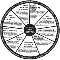 Signs of Domestic Violence. The ones on the outside of the circle are seen as criminal, the ones inside are common behaviors. Know what signs to look for.