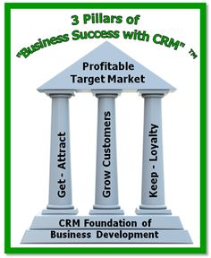 Success With CRM Foundation