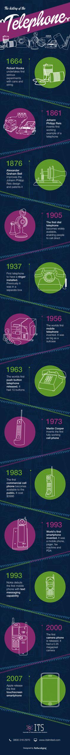 de evolutie van de telefoon