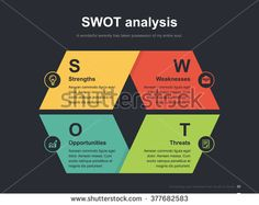 Waitrose: Swot Analysis