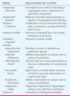Cirrhosis drugs