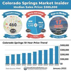 29 Colorado Springs Real Estate Market Statistics Ideas In 2021 Colorado Springs Real Estate Colorado Springs Colorado