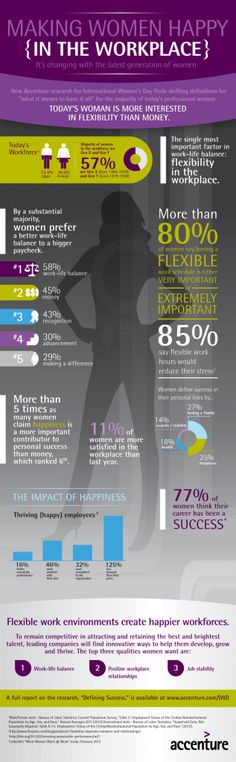 #INFOgraphic > Happy Working Women: What defines success for women in the modern working environment and what motivates them more? Money or inward stability? Accenture worked on this and give us an idea of what makes women happy.  > http://infographicsmania.com/happy-working-women/