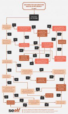 SEOh flow chart qualité d'un lien