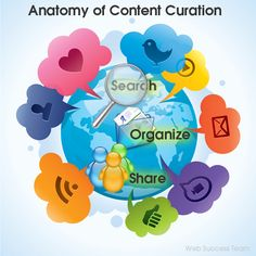 Content Curation - Anatomy