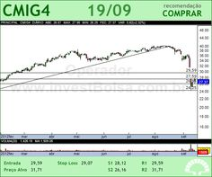 CEMIG - CMIG4 - 19/09/2012 #CMIG4 #analises #bovespa