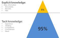tacit vs explicit knowledge. #SCRUM #BeBetterAtIT