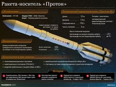 A Russian Proton-M rocket carrying three Glonass satellites veered off course seconds after its launch from Kazakhstan's Baikonur space center early Tuesday, crashing in a large fireball. Space Projects, Space Crafts, One Step Beyond, Aerospace Engineering, Applied Science, Science Facts, Space And Astronomy, Space Program, Space Station