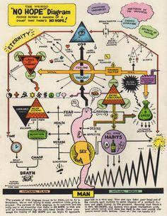 "The Weirdo ""NO HOPE"" Diagram, by R. Crumb. Scanned from Weirdo #3, Fall 1981, Last Gasp Eco-Funnies Robert Crumb, Fritz The Cat, Blog Art, Les Chakras, E Mc2, Freemasonry, Art Graphique, Illustrations, Sacred Geometry"