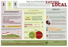 Learn why eating local is good for our environment, economy and our health. #FoodTank