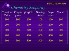 Chemistry jeopardy electron configurations orbitals quantum chemistry jeopardy acids and bases urtaz Gallery