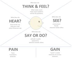 Template empathy map and problem statement design thinking edu empathy map google search pronofoot35fo Image collections