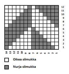 Hauki on kala Knitting Charts, Knitting Socks, Handmade, Diy, Tejidos, Cast On Knitting, Knit Socks, Hand Made, Bricolage