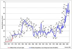 south african petrol prices over the past 20 years - Google Search