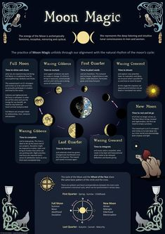 Moon Magic - Infographic - Poster - The increasing interest in Shamanism and earth-based spirituality is a positive indicator for incre - New Moon Rituals, Full Moon Ritual, Full Moon Spells, Full Moon Meditation, Wiccan Spell Book, Spell Books, Wiccan Witch, Witchcraft For Beginners, Wicca For Beginners