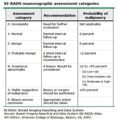 Mammography Resume Prepossessing Breast Xray Showing Microcalcifications Site With Reasons For Call .