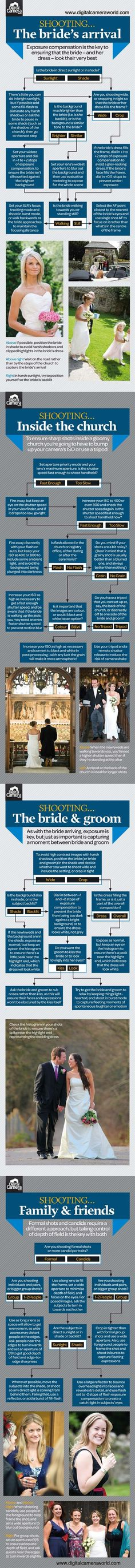 Free wedding photography cheat sheet. Do you fancy | Pinterest Most Wanted