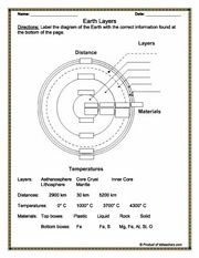 Worksheets Earth Layers Worksheet layers of earth worksheet davezan pinterest the world 39 s catalog ideas earth