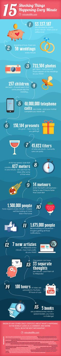 15 SHOCKING THINGS HAPPENING EVERY MINUTE [INFOGRAPHIC] #SHOCKING #FACTS #INFOGRAPHIC