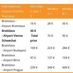 Aiport taxi Bratislava pricelist