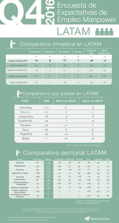 Conoce los resultados a nivel LATAM de la Encuesta de Expectativas de Empleo Manpower cuarto trimestre del 2016. https://www.manpowergroup.com.mx/uploads/encuesta_de_expectativas/MX_0416.pdf