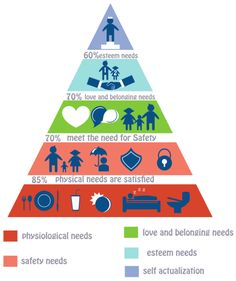 This is Maslows hierarchy of needs to help put body image issues into a global perspective. The hierarchy of needs describes human needs in a form of a pyramid. Each level of need becomes relevant onl Maslow's Hierarchy Of Needs, Self Esteem Issues, Presentation Backgrounds, Fundamentals Of Nursing, Nclex Rn, Self Actualization, Financial Stability, Body Shaming, Physiology