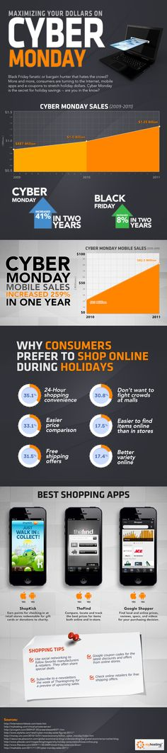Maximizing your dollar on Cyber Monday #infographic #ecommerce #online