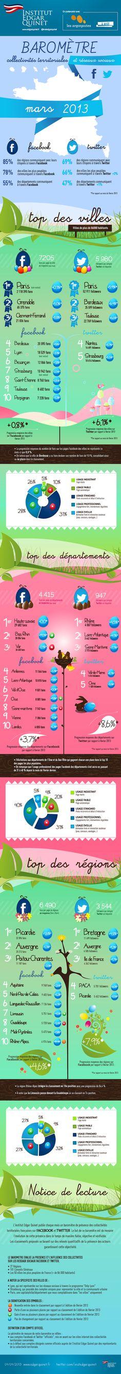 #Infographie : Baromètre des collectivités territoriales et villes sur #Facebook et #Twitter en mars 2013