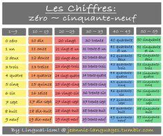PART 1 of: les chiffres en français.
