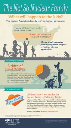 The typical family isn't so typical any more. of kids live just with their moms. The agonizing question is: What happens to the kids if a single mom dies prematurely? This infographic breaks it down.