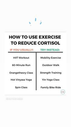 Cortisol can wreak havoc on your body. Learn how to use exercise to reduce cortisol. Some workout suggestions and why it's so important to not overtrain when fat loss is your goal. Weight Loss Goals, Healthy Weight Loss, Female Hormones, Anxiety Panic Attacks, Cake Blog, Hormone Imbalance, Menstrual Cycle, Cortisol, Vinyasa Yoga