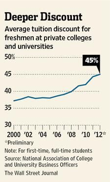 Private U.S. colleges, worried they may be pricing themselves out of the market, offer record financial assistance