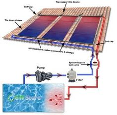 Swimming Pool Solar Panels Diagram Of A Pool Solar Panel
