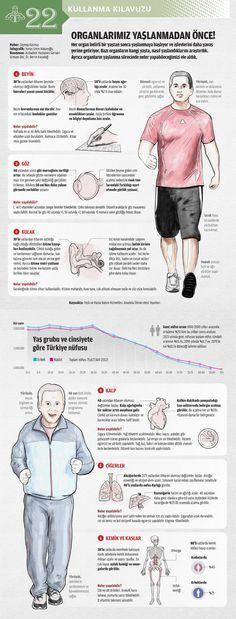 Her organ belirli bir yaştan sonra yaşlanmaya başlıyor ve işlevlerini daha yavaş yerine getiriyor. Bazı organların hangi yaşta, nasıl yaşlandıklarını araştırdık. Ayrıca organların yaşlanma sürecinde neler yapabileceğimizi ele aldık.Haber: Zeynep Kaçmazİnfografik: Yunus Emre HatunoğluDanışman: Acıbadem Hastanesi Geriatri Uzmanı Doç. Dr. Berrin Karadağ  1- Beyin * 30'lu yaşlardan itibaren beyinde olumsuz değişiklikler başlar. Beyin hücreleri yavaş yavaş küçülür. * 50'li yaşlarda beyin…