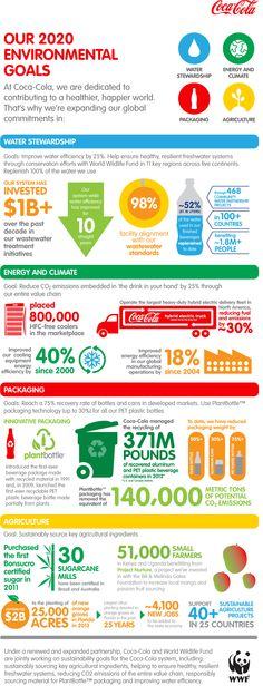 [Infographie] Objectifs #RSE et environnementaux à 2020 pour Coca-Cola