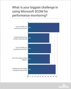 How Can I Use Microsoft SCOM for End-to-End Performance Monitoring? Big Challenge, Microsoft, I Can, Bar Chart, Innovation, Management, Challenges, Canning, Blog