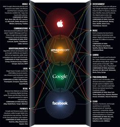 The coming war is imminent. See how the forces are aligned. New Tablets, Mobile Technology, Music Industry, Digital Marketing, Infographics, Social Media, Apple, Amazon, Tecnologia
