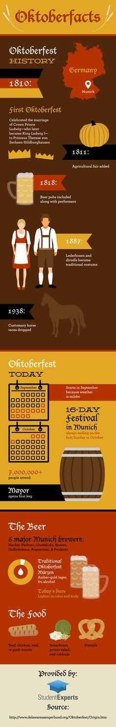 Oktoberfacts! Oktoberfest Infographic
