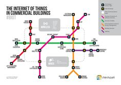 Internet of Things Smart Buildings  http://www.automatedbuildings.com/