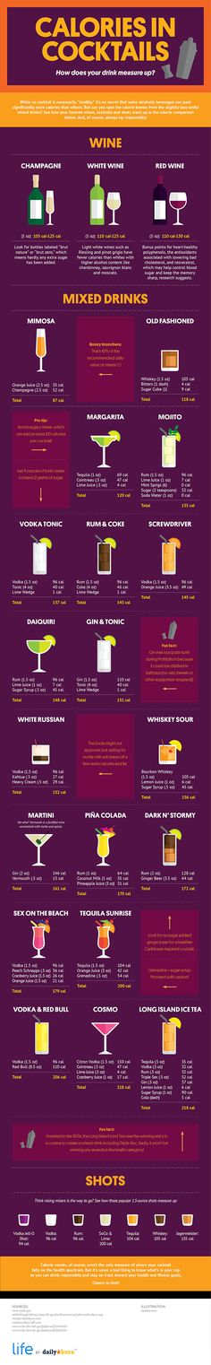 Cocktails calories Let's find out how your favorite vinos, cocktails and shots stack up in the calorie comparison below. Moreover, learn a few tricks on how to tweak your order to save excess calories and unwanted additives. Remember to sip responsibly o Cocktail Drinks, Fun Drinks, Yummy Drinks, Healthy Drinks, Cocktail Recipes, Alcoholic Beverages, Healthy Food, Low Calorie Alcoholic Drinks, Cocktail Waitress