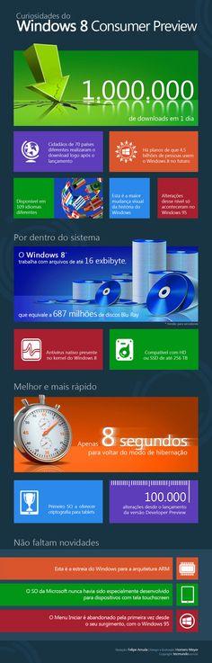 Curiosidades do Windows 8