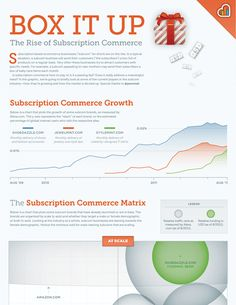 Box It Up - The Rise of Subscription Commerce Online Marketing, Social Media Marketing, Digital Marketing, Copywriting, Infographics, Ecommerce, Seo, Branding, Learning