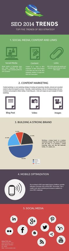 SEO Strategy | SEO 2014 Trends #searchengineoptimization #infographic