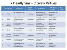 7 Deadly Sins 7 Lively Virtues Wrap Up Simple Catholic Truth 7 Deadly Sins Virtue Catholic Teaching