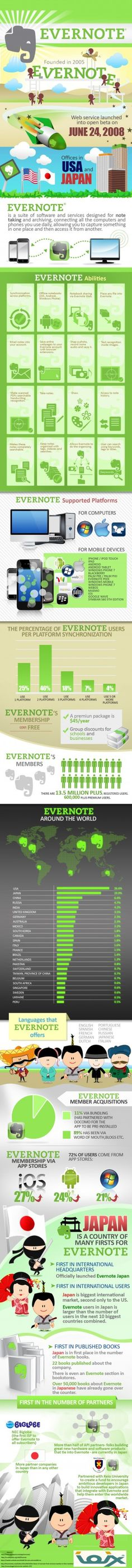 Evernote provides ways in which individuals can store their data. The data is sharable.  The Evernote software is designed to assist students with note taking. The easily accessible program has a phone application. Evernote provides a synchronized platform at no cost to the student. Students will have the ability to clip articles, keep receipts, encrypt data, create tables and more. The students in my APSU 1000 course are taught how to use Evernote.