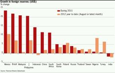 ¿Qué países están acumulando más riqueza en reservas de divisas?