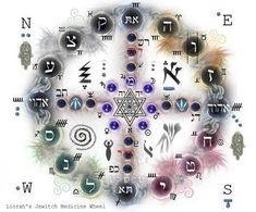 """Myfanwy: """"Every medicine woman needs a medicine wheel. I have created a Jewitch medicine wheel incorporating elements of Jewish, Celtic and Native American spirituality. In Native American tradition, the medicine wheel 'symbolizes the individual journey we each must take to find our own path.'"""""""